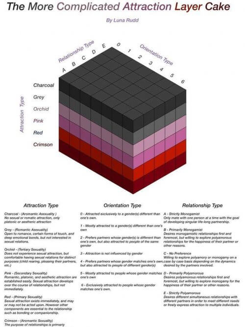 the more complicated attraction layer cake